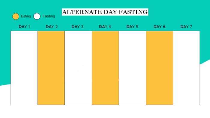 Alternate Day Fasting Schedule Chart