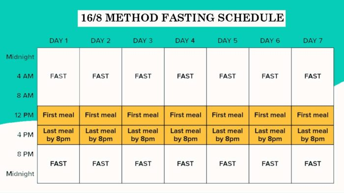 16/8 Fasting Schedule Chart